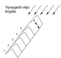 Kraigas/karnizas Bituminous tiles component
