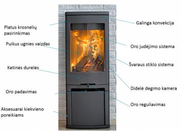 Oven Contura 556:3 Style, su malkine, juodu korpusu, muilo akmens viršumi, ketinėmis durelėmis ir trimis stiklais