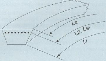 Dirž. L-L B17 Li 1360/Lw 1400 Trapeciniai gumos diržai