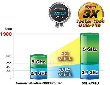 Asus DSL-AC68U AC1900 Dual-band Wireless VDSL2/ADSL Modem , Annex A&B Paveikslėlis 5 iš 13 250257200497