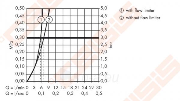 Bekontaktis praustuvo maišytuvas HANSGROHE Metris S su temperatūros kontrole Paveikslėlis 4 iš 6 270711001185