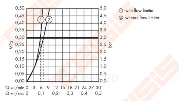Bekontaktis praustuvo maišytuvas HANSGROHE Metris S su temperatūros kontrole Paveikslėlis 6 iš 6 270711001185