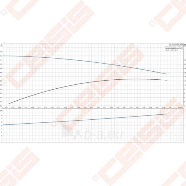 Cirkuliacinis siurblys geriamam vandeniui Grundfos Comfort UP 15-14 B PM; 1~230V Paveikslėlis 3 iš 3 270831000306