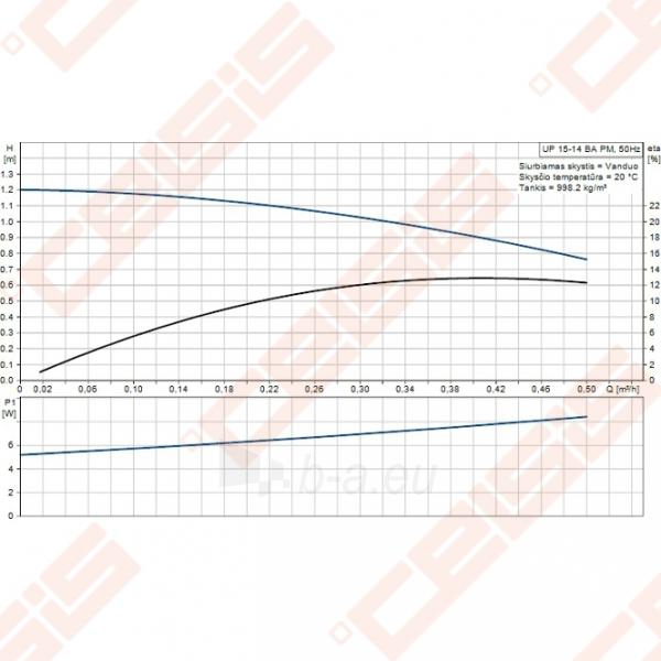 Cirkuliacinis siurblys geriamam vandeniui Grundfos Comfort UP 15-14 BA PM; 1~230V Paveikslėlis 3 iš 3 270831000307
