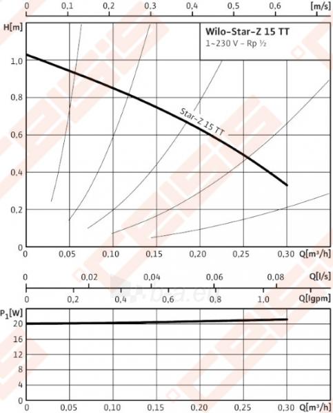 Cirkuliacinis siurblys geriamam vandeniui Wilo-Star-Z 15 TT; 1~230V Paveikslėlis 3 iš 4 270831000308