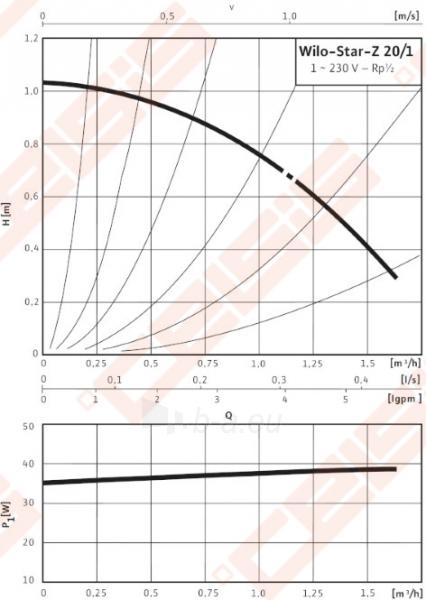 Cirkuliacinis siurblys geriamam vandeniui Wilo-Star-Z 20/1; 1~230V Paveikslėlis 3 iš 4 270831000309