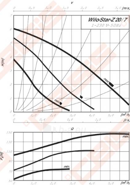 Cirkuliacinis siurblys geriamam vandeniui Wilo-Star-Z 20/7-3; 1~230V Paveikslėlis 3 iš 4 270831000311