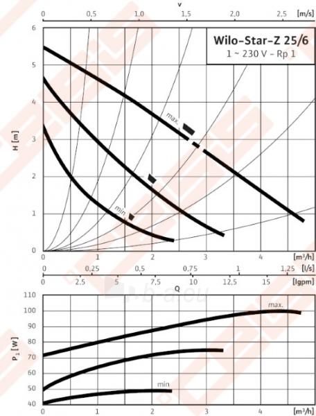 Cirkuliacinis siurblys geriamam vandeniui Wilo-Star-Z 25/6-3; 1~230V Paveikslėlis 3 iš 4 270831000313