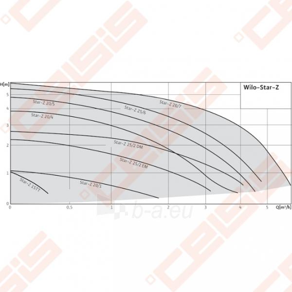 Cirkuliacinis siurblys geriamam vandeniui Wilo-Star-Z 25/6-3; 1~230V Paveikslėlis 4 iš 4 270831000313