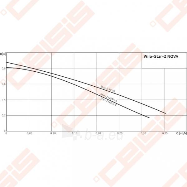 Cirkuliacinis siurblys geriamam vandeniui Wilo-Star-Z NOVA; 1~230V Paveikslėlis 4 iš 4 270831000314