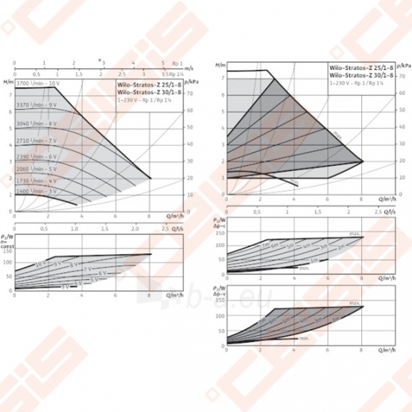Cirkuliacinis siurblys geriamam vandeniui Wilo-Stratos-Z 25/1-8; 1~230V Paveikslėlis 3 iš 5 270831000316