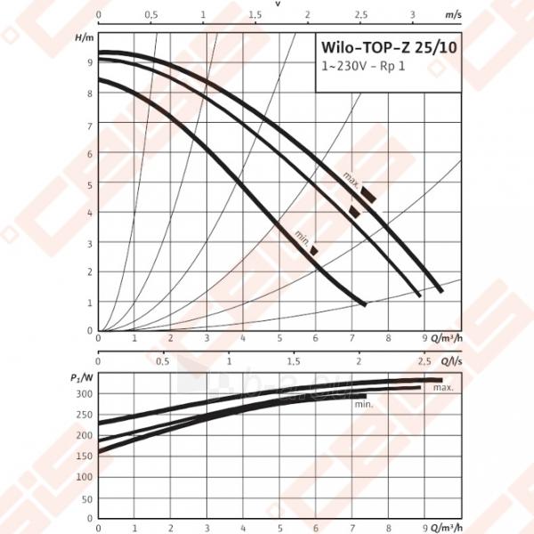 Cirkuliacinis siurblys geriamam vandeniui Wilo-TOP-Z 25/10; 1~230V Paveikslėlis 3 iš 4 270831000320