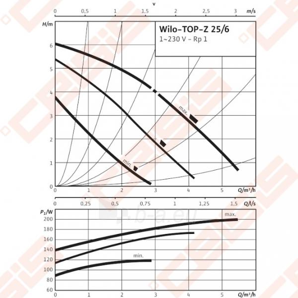 Cirkuliacinis siurblys geriamam vandeniui Wilo-TOP-Z 25/6; 1~230V Paveikslėlis 3 iš 4 270831000322