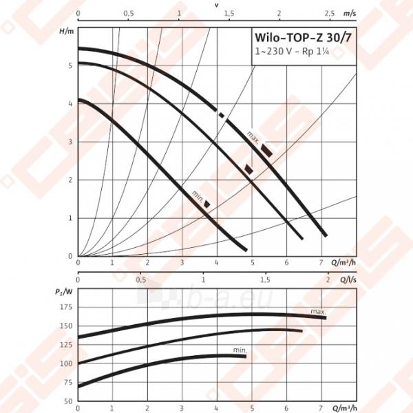 Cirkuliacinis siurblys geriamam vandeniui Wilo-TOP-Z 30/7; 1~230V Paveikslėlis 3 iš 4 270831000325