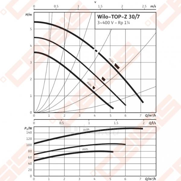 Cirkuliacinis siurblys geriamam vandeniui Wilo-TOP-Z 30/7; 3~400V Paveikslėlis 3 iš 4 270831000326
