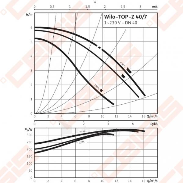 Cirkuliacinis siurblys geriamam vandeniui Wilo-TOP-Z 40/7; 1~230V Paveikslėlis 3 iš 5 270831000327