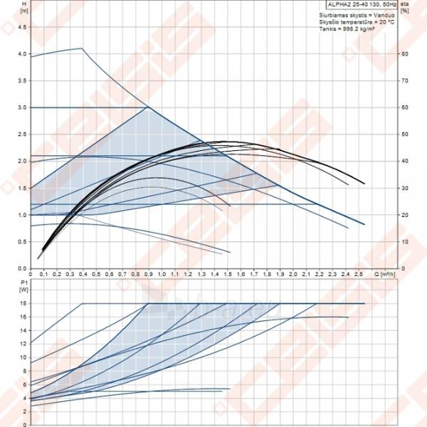 Cirkuliacinis siurblys negeriamam vandeniui Grundfos Alpha2 25-40 130; 1~230V Paveikslėlis 3 iš 3 270831000329