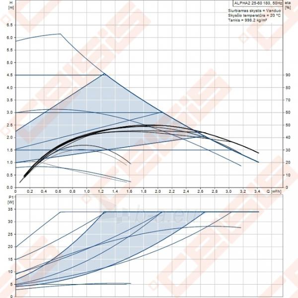 Cirkuliacinis siurblys negeriamam vandeniui Grundfos Alpha2 25-60 180; 1~230V Paveikslėlis 3 iš 3 270831000332