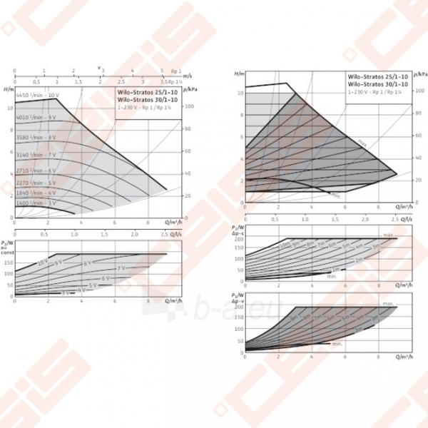 Cirkuliacinis siurblys negeriamam vandeniui Wilo-Stratos 25/1-10; 1~230V Paveikslėlis 3 iš 5 270831000359