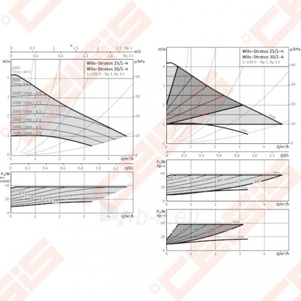 Cirkuliacinis siurblys negeriamam vandeniui Wilo-Stratos 25/1-4; 1~230V Paveikslėlis 3 iš 5 270831000360
