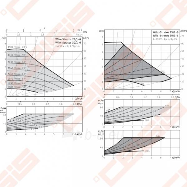 Cirkuliacinis siurblys negeriamam vandeniui Wilo-Stratos 25/1-6; 1~230V Paveikslėlis 3 iš 5 270831000361