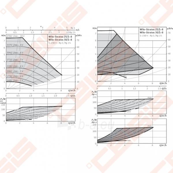 Cirkuliacinis siurblys negeriamam vandeniui Wilo-Stratos 25/1-8; 1~230V Paveikslėlis 3 iš 5 270831000362