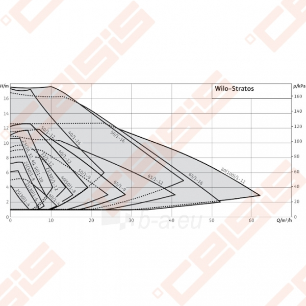 Cirkuliacinis siurblys negeriamam vandeniui Wilo-Stratos 25/1-8; 1~230V Paveikslėlis 5 iš 5 270831000362
