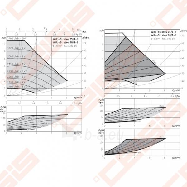 Cirkuliacinis siurblys negeriamam vandeniui Wilo-Stratos 30/1-8; 1~230V Paveikslėlis 3 iš 5 270831000366