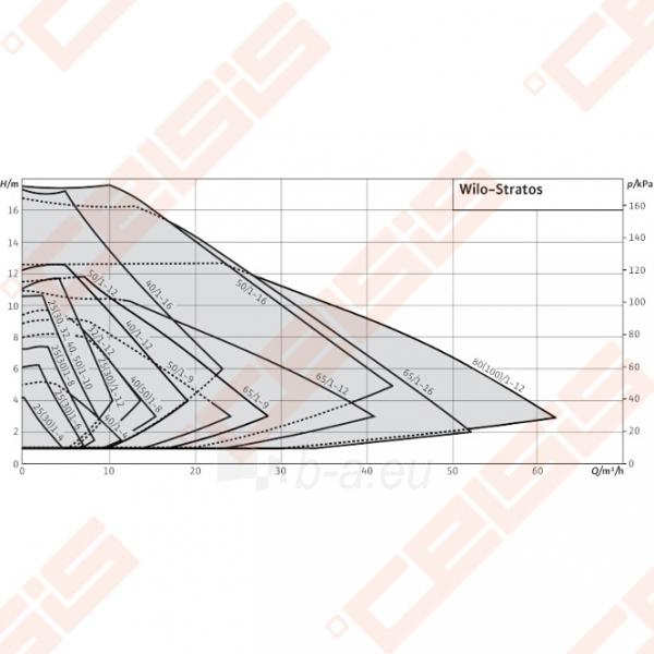 Cirkuliacinis siurblys negeriamam vandeniui Wilo-Stratos 30/1-8; 1~230V Paveikslėlis 5 iš 5 270831000366