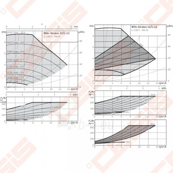 Cirkuliacinis siurblys negeriamam vandeniui Wilo-Stratos 32/1-12; 1~230V Paveikslėlis 3 iš 6 270831000367