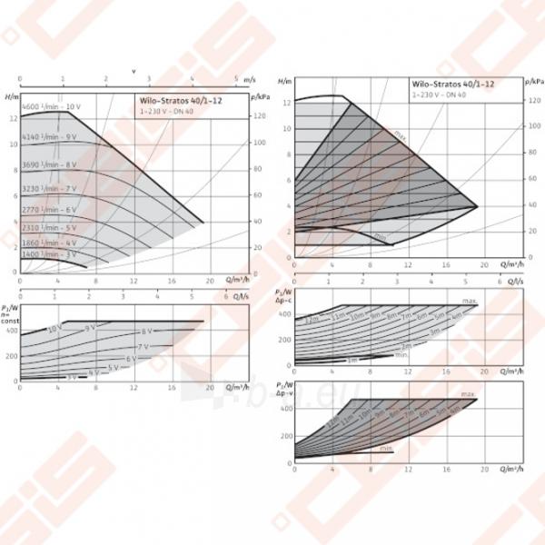 Cirkuliacinis siurblys negeriamam vandeniui Wilo-Stratos 40/1-12; 1~230V Paveikslėlis 3 iš 6 270831000368