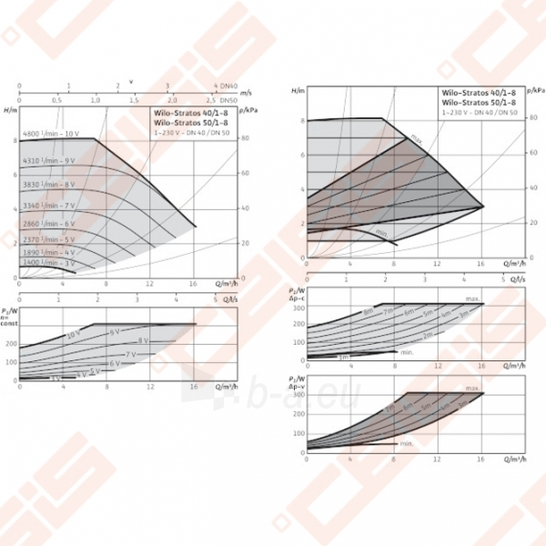 Cirkuliacinis siurblys negeriamam vandeniui Wilo-Stratos 40/1-8; 1~230V Paveikslėlis 3 iš 6 270831000369