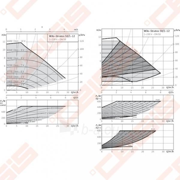 Cirkuliacinis siurblys negeriamam vandeniui Wilo-Stratos 50/1-12; 1~230V Paveikslėlis 3 iš 6 270831000370