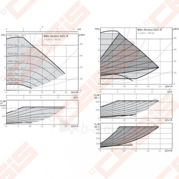 Cirkuliacinis siurblys negeriamam vandeniui Wilo-Stratos 50/1-9; 1~230V Paveikslėlis 3 iš 6 270831000372