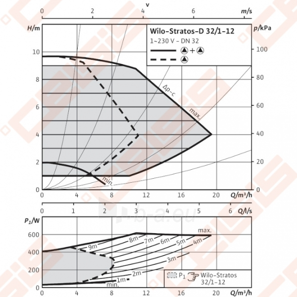 Cirkuliacinis siurblys negeriamam vandeniui Wilo-Stratos-D 32/1-12; 1~230V Paveikslėlis 3 iš 7 270831000382