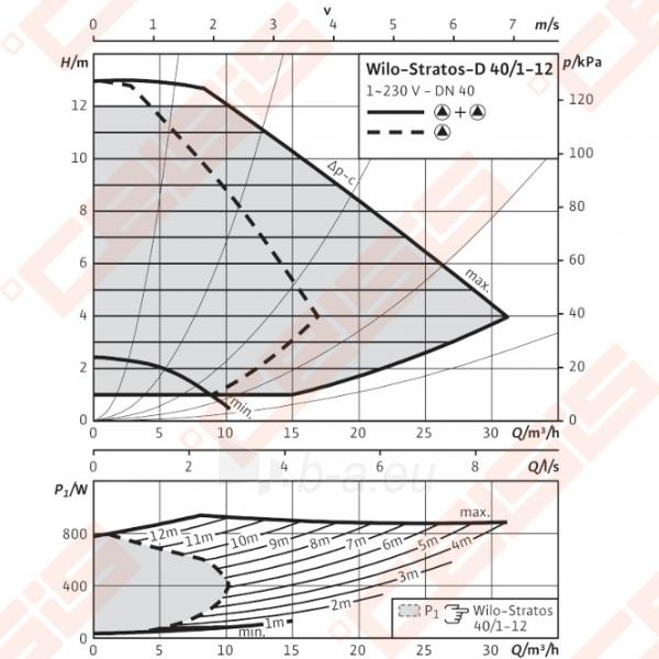 Cirkuliacinis siurblys negeriamam vandeniui Wilo-Stratos-D 40/1-12; 1~230V Paveikslėlis 3 iš 7 270831000384