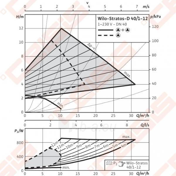 Cirkuliacinis siurblys negeriamam vandeniui Wilo-Stratos-D 40/1-12; 1~230V Paveikslėlis 4 iš 7 270831000384