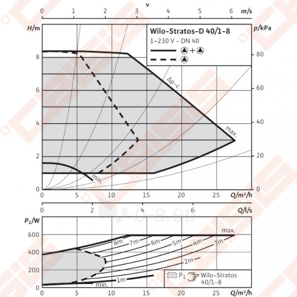 Cirkuliacinis siurblys negeriamam vandeniui Wilo-Stratos-D 40/1-8; 1~230V Paveikslėlis 3 iš 7 270831000385