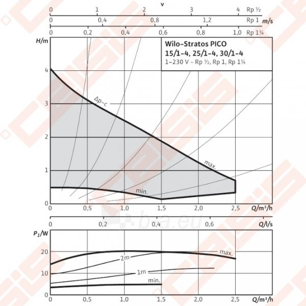 Cirkuliacinis siurblys negeriamam vandeniui Wilo-Stratos PICO 25/1-4; 1~230V Paveikslėlis 3 iš 5 270831000377