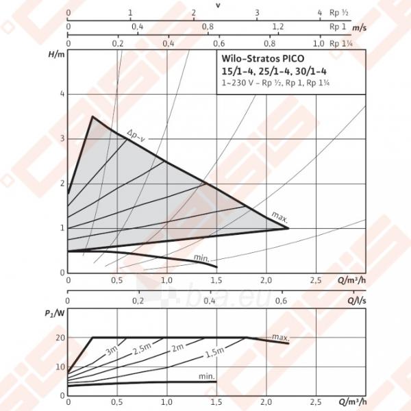 Cirkuliacinis siurblys negeriamam vandeniui Wilo-Stratos PICO 25/1-4; 1~230V Paveikslėlis 4 iš 5 270831000377