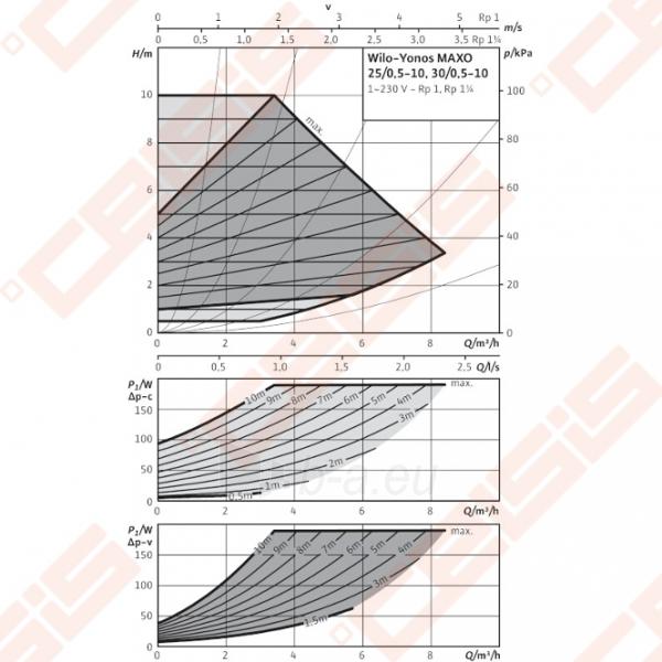 Cirkuliacinis siurblys negeriamam vandeniui Wilo-Yonos MAXO 25/0,5-10; 1~230V Paveikslėlis 3 iš 4 270831000388