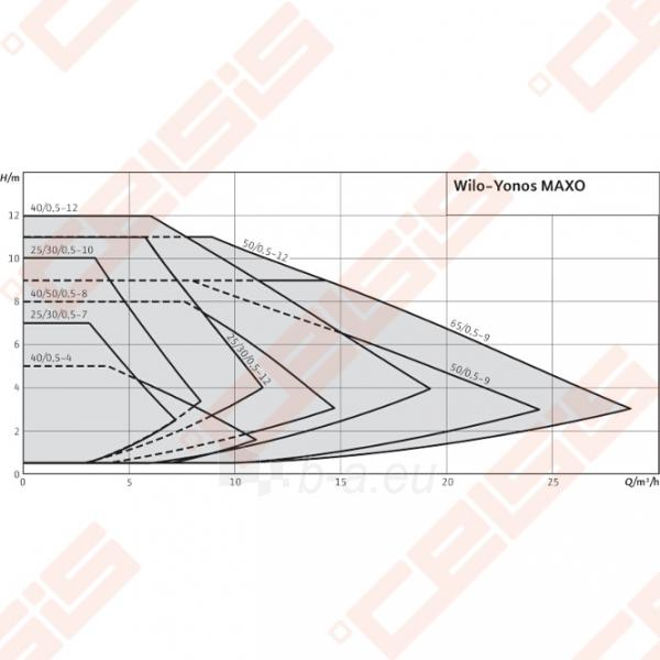 Cirkuliacinis siurblys negeriamam vandeniui Wilo-Yonos MAXO 25/0,5-10; 1~230V Paveikslėlis 4 iš 4 270831000388