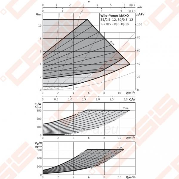 Cirkuliacinis siurblys negeriamam vandeniui Wilo-Yonos MAXO 25/0,5-12; 1~230V Paveikslėlis 3 iš 4 270831000389