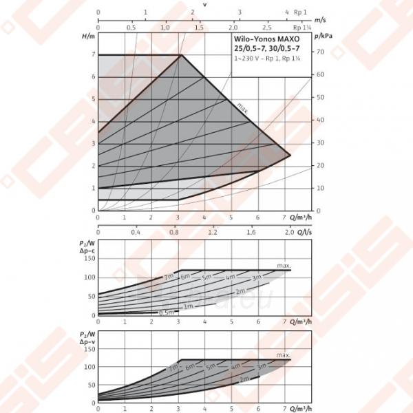 Cirkuliacinis siurblys negeriamam vandeniui Wilo-Yonos MAXO 30/0,5-7; 1~230V Paveikslėlis 3 iš 4 270831000392