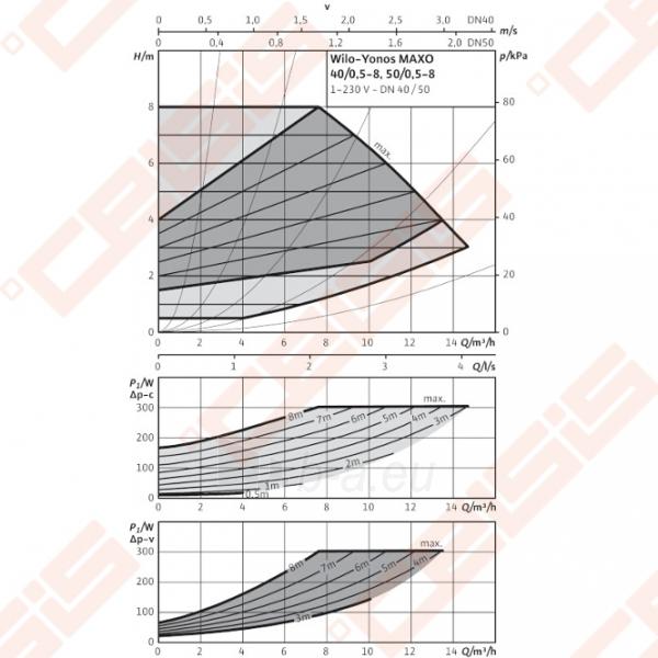 Cirkuliacinis siurblys negeriamam vandeniui Wilo-Yonos MAXO 40/0,5-8; 1~230V Paveikslėlis 3 iš 5 270831000394