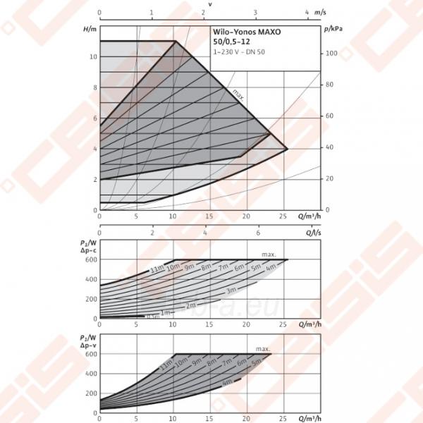 Cirkuliacinis siurblys negeriamam vandeniui Wilo-Yonos MAXO 50/0,5-12; 1~230V Paveikslėlis 3 iš 5 270831000395