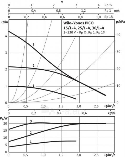 Cirkuliacinis siurblys Wilo Yonos Pico, 25/1-4, 180 mm Paveikslėlis 4 iš 4 310820163100