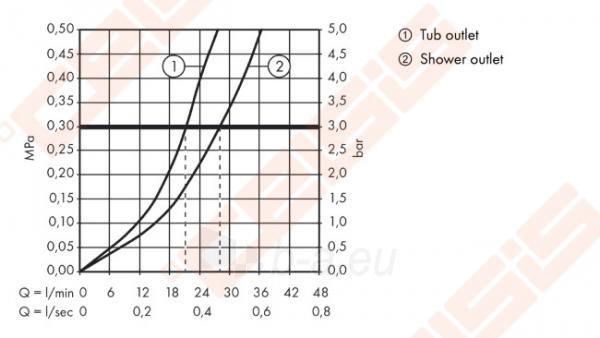 Dekoratyvinė dalis vonios/dušo maišytuvo HANSGROHE Logis Paveikslėlis 3 iš 3 270721000601