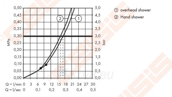 Dušo komplektas HANSGROHE Croma 160 1 jet su termostatiniu maišytuvu Paveikslėlis 3 iš 4 270721000706