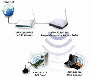 Edimax 802.11b/g/n 150Mbps Range Extender / Access Point, 5-Port switch Paveikslėlis 2 iš 2 250257100315
